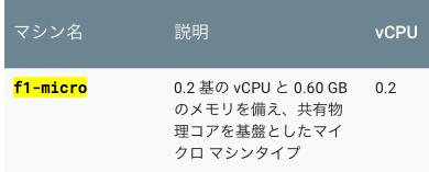 f1-micro cpu 価格