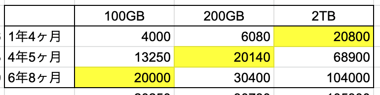 Pixel購入損益分岐点